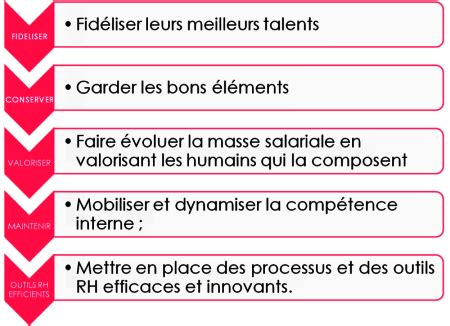 EXCELLENCE RH FORMATIONS - Recrutement