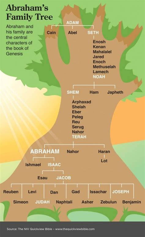 The Quick View Bible Abraham's Family Tree